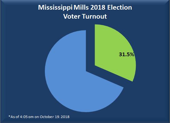 Voter Turnout - October 19